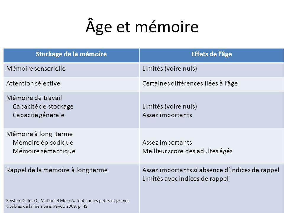 Âge et mémoire Stockage de la mémoireEffets de lâge Mémoire sensorielleLimités (voire nuls) Attention sélectiveCertaines différences liées à lâge Mémo