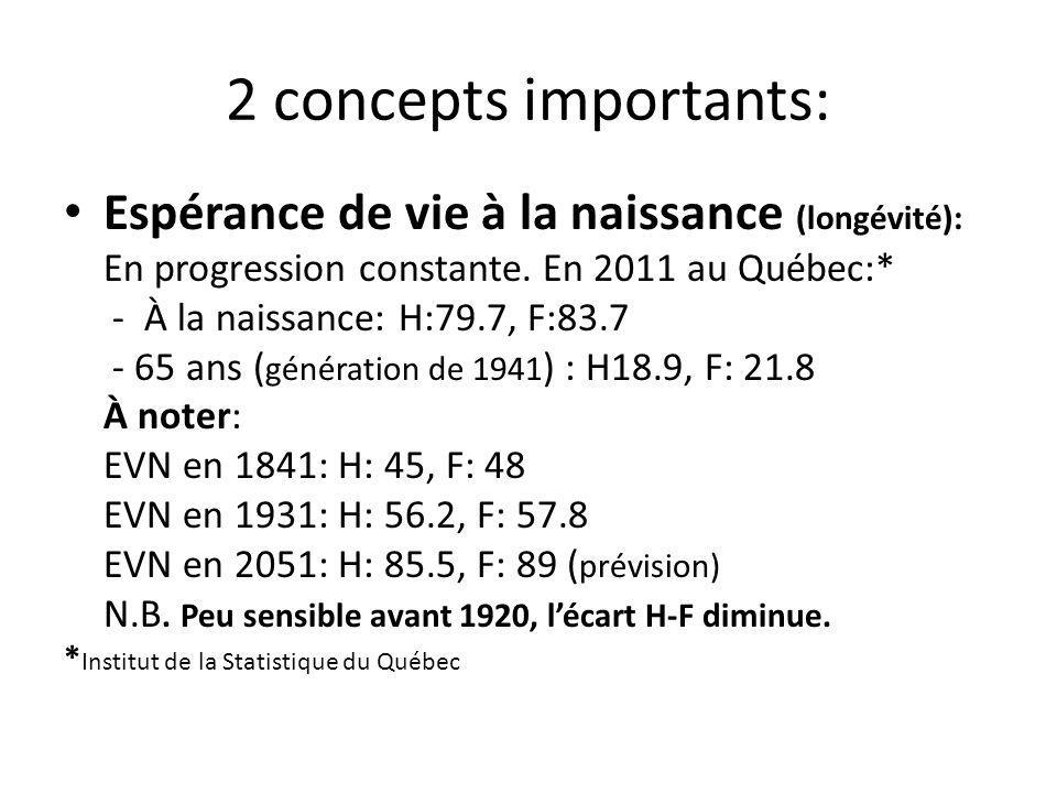 2 concepts importants: Espérance de vie à la naissance (longévité): En progression constante. En 2011 au Québec:* - À la naissance: H:79.7, F:83.7 - 6