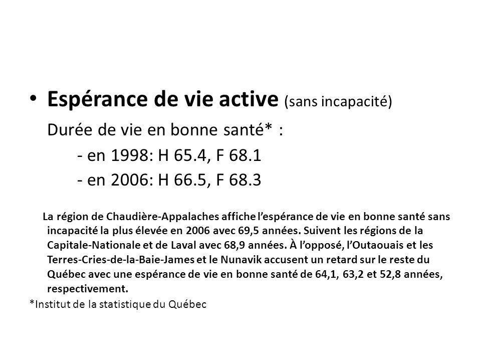 Espérance de vie active (sans incapacité) Durée de vie en bonne santé* : - en 1998: H 65.4, F 68.1 - en 2006: H 66.5, F 68.3 La région de Chaudière-Appalaches affiche lespérance de vie en bonne santé sans incapacité la plus élevée en 2006 avec 69,5 années.