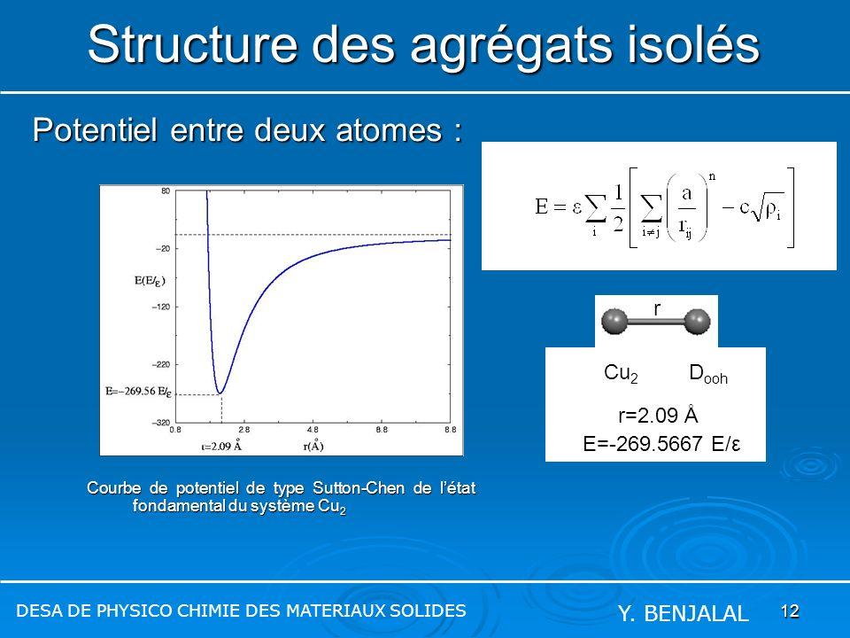 12 Courbe de potentiel de type Sutton-Chen de létat fondamental du système Cu 2 Structure des agrégats isolés Potentiel entre deux atomes : DESA DE PH