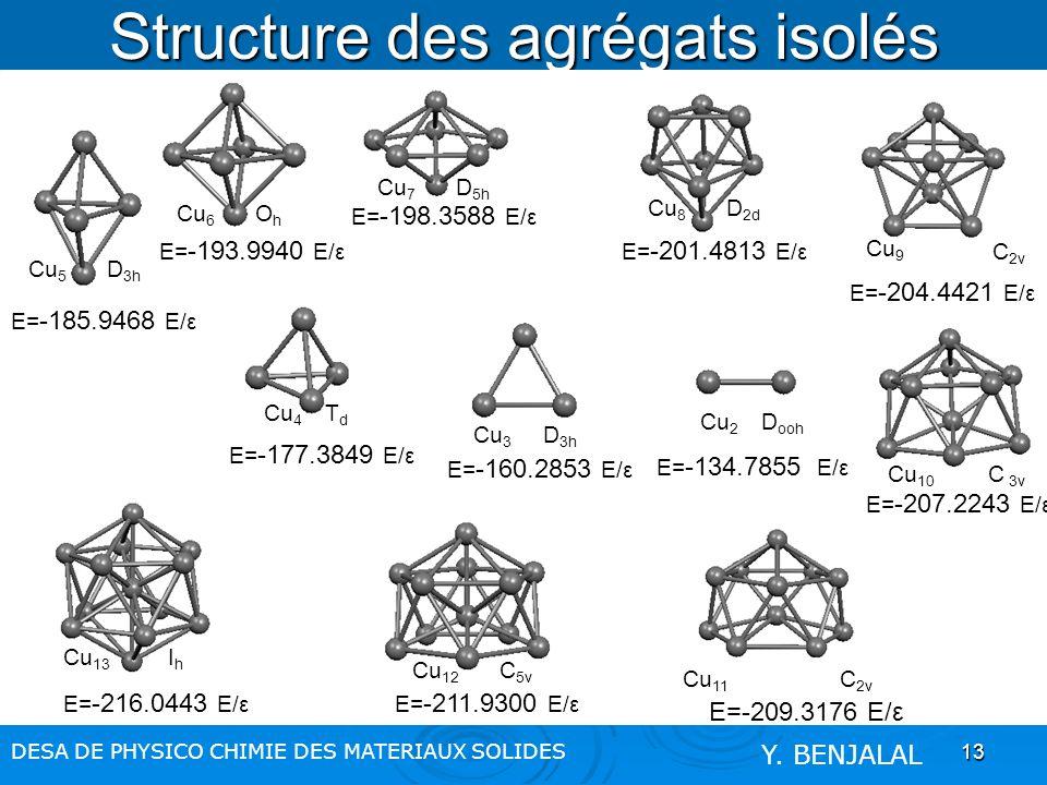 13 Structure des agrégats isolés DESA DE PHYSICO CHIMIE DES MATERIAUX SOLIDES Y. BENJALAL D ooh Cu 2 D 3h Cu 3 TdTd Cu 4 D 3h Cu 5 OhOh Cu 6 D 5h Cu 7