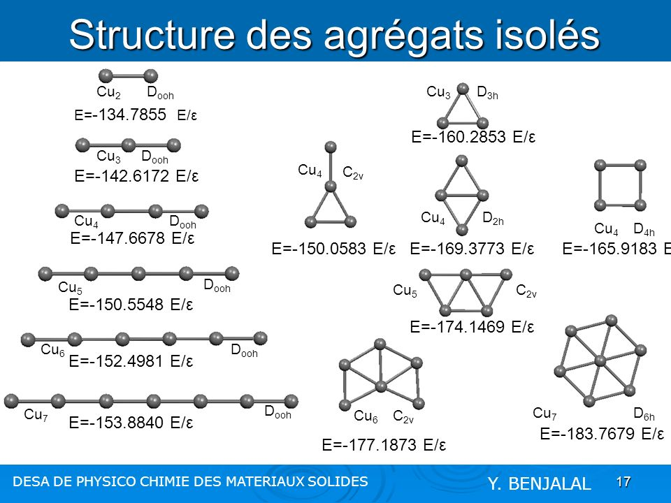 17 Structures planes et linéaires: Structure des agrégats isolés DESA DE PHYSICO CHIMIE DES MATERIAUX SOLIDES Y. BENJALAL D ooh Cu 7 D ooh Cu 6 D ooh