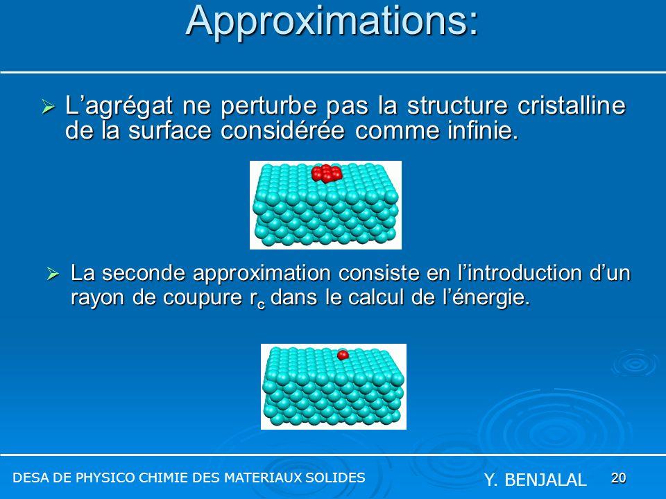 20 Approximations: Lagrégat ne perturbe pas la structure cristalline de la surface considérée comme infinie. Lagrégat ne perturbe pas la structure cri