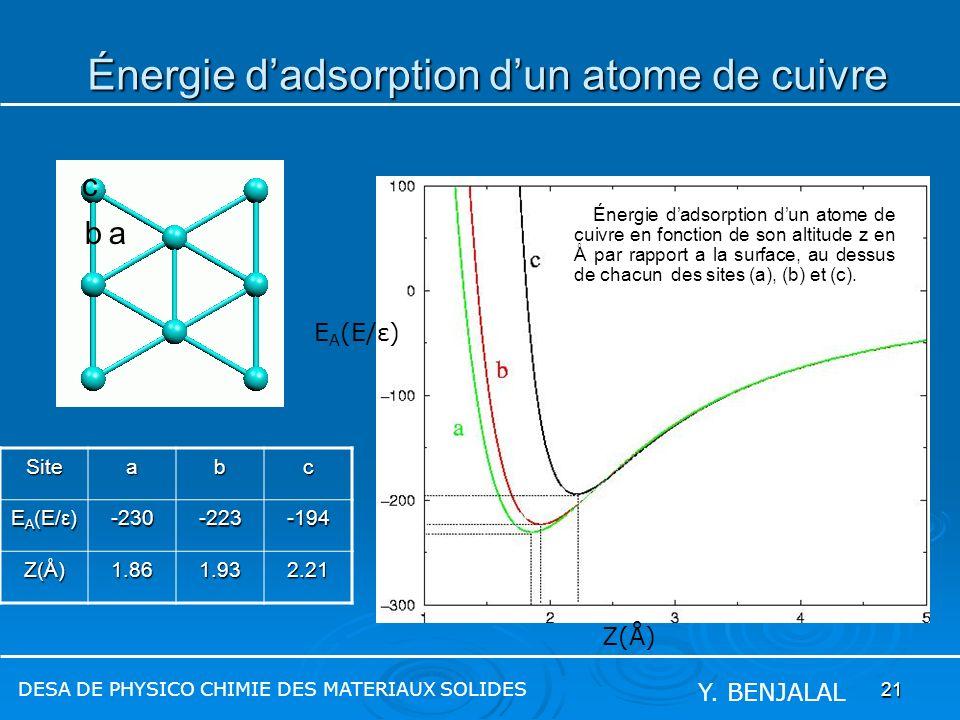 21 Énergie dadsorption dun atome de cuivre Énergie dadsorption dun atome de cuivre DESA DE PHYSICO CHIMIE DES MATERIAUX SOLIDES Y. BENJALAL Z(Å) E A (