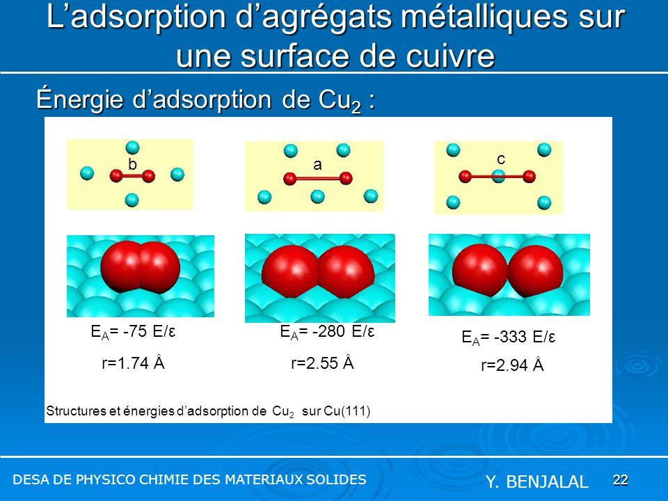22 Énergie dadsorption de Cu 2 : Ladsorption dagrégats métalliques sur une surface de cuivre DESA DE PHYSICO CHIMIE DES MATERIAUX SOLIDES Y. BENJALAL