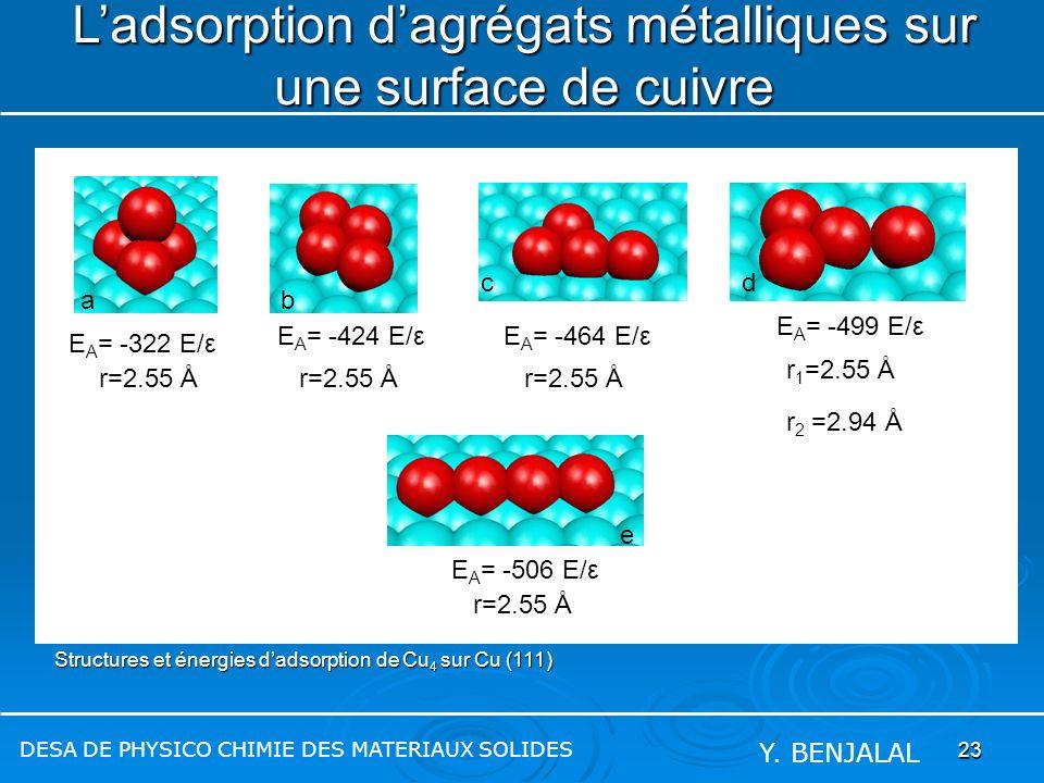 23 Ladsorption dagrégats métalliques sur une surface de cuivre DESA DE PHYSICO CHIMIE DES MATERIAUX SOLIDES Y. BENJALAL Structures et énergies dadsorp