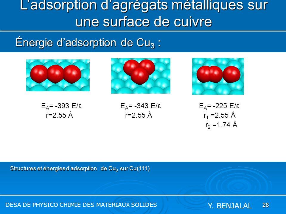 28 Structures et énergies dadsorption de Cu 3 sur Cu(111) Ladsorption dagrégats métalliques sur une surface de cuivre Énergie dadsorption de Cu 3 : DE