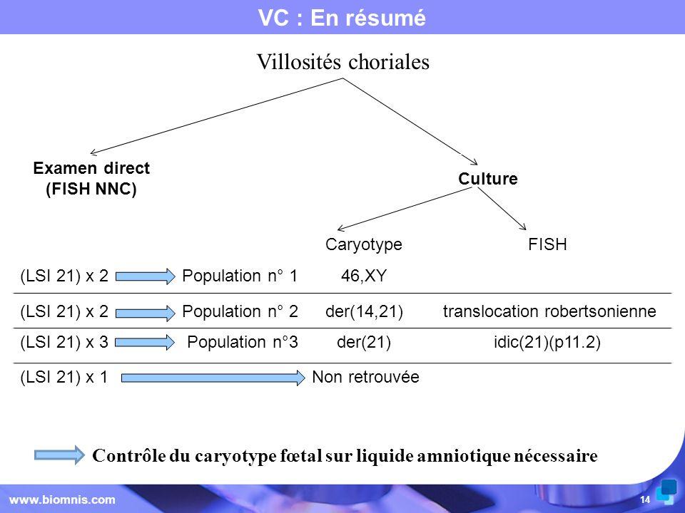 14 VC : En résumé www.biomnis.com Contrôle du caryotype fœtal sur liquide amniotique nécessaire Villosités choriales Examen direct (FISH NNC) Culture