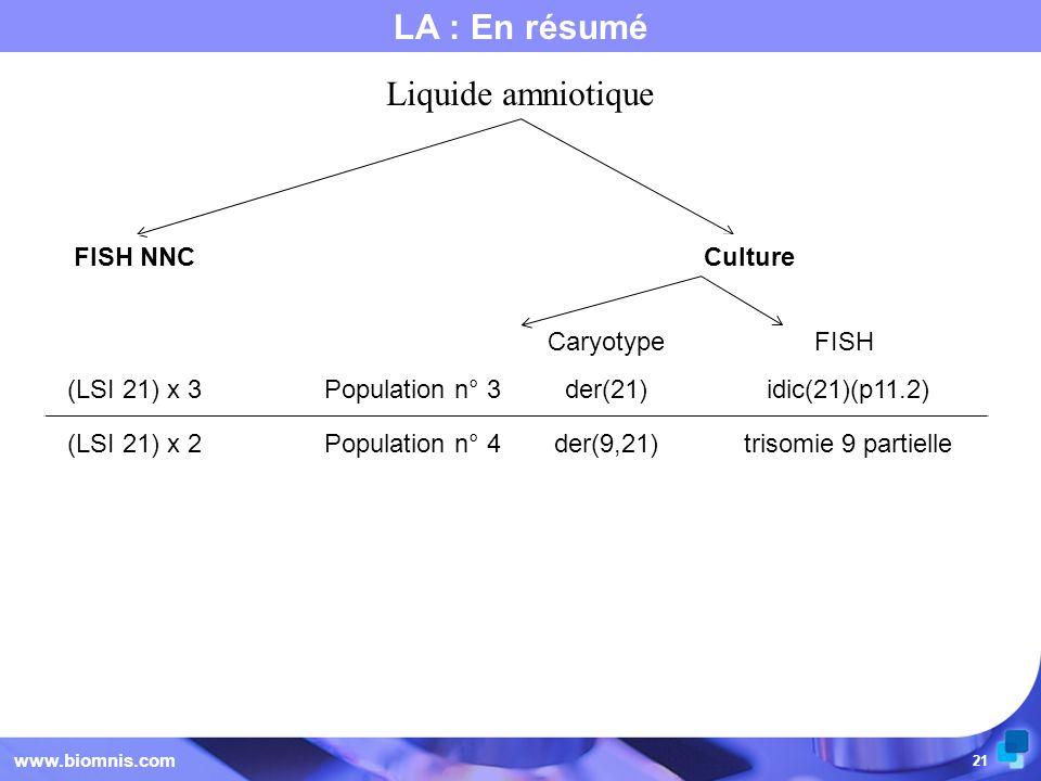 21 LA : En résumé www.biomnis.com Liquide amniotique FISH NNCCulture CaryotypeFISH (LSI 21) x 3Population n° 3der(21) idic(21)(p11.2) (LSI 21) x 2Popu