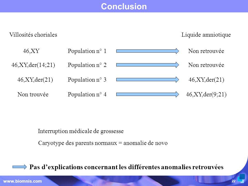 22 Conclusion www.biomnis.com Interruption médicale de grossesse Caryotype des parents normaux = anomalie de novo Pas dexplications concernant les dif
