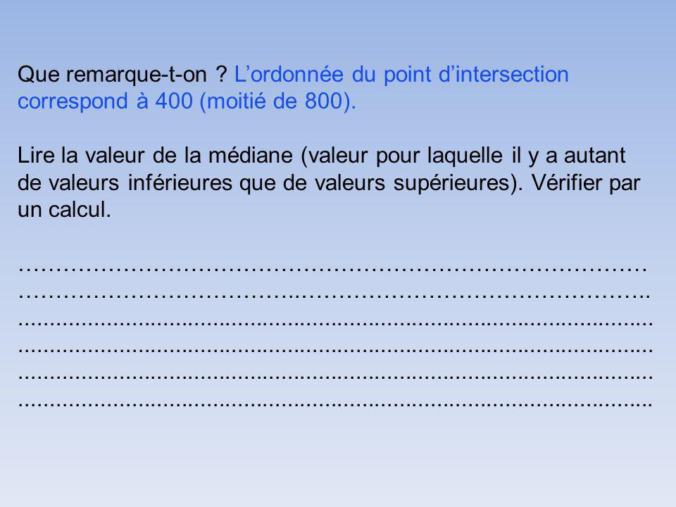 Que remarque-t-on .Lordonnée du point dintersection correspond à 400 (moitié de 800).