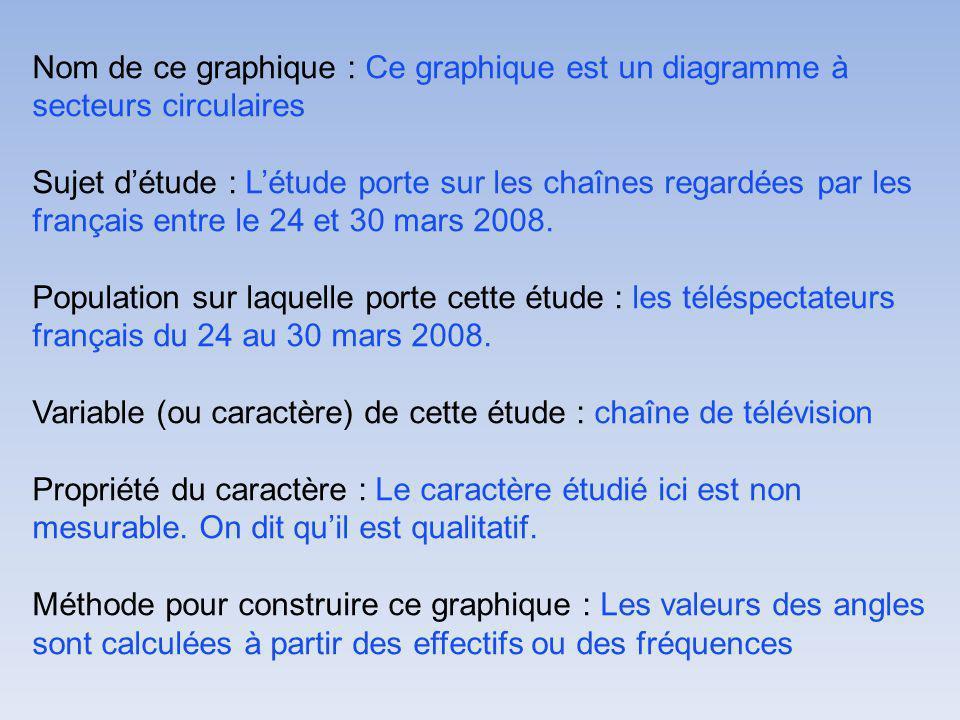 Nom de ce graphique : Ce graphique est un diagramme à secteurs circulaires Sujet détude : Létude porte sur les chaînes regardées par les français entre le 24 et 30 mars 2008.