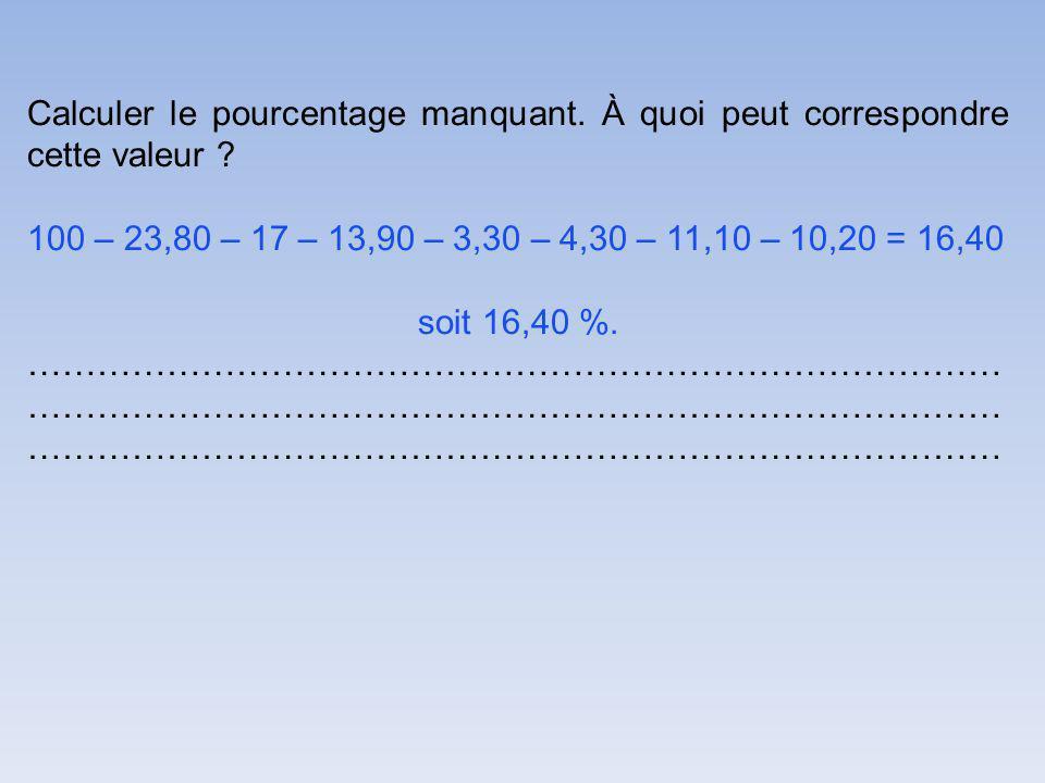 Calculer le pourcentage manquant.À quoi peut correspondre cette valeur .
