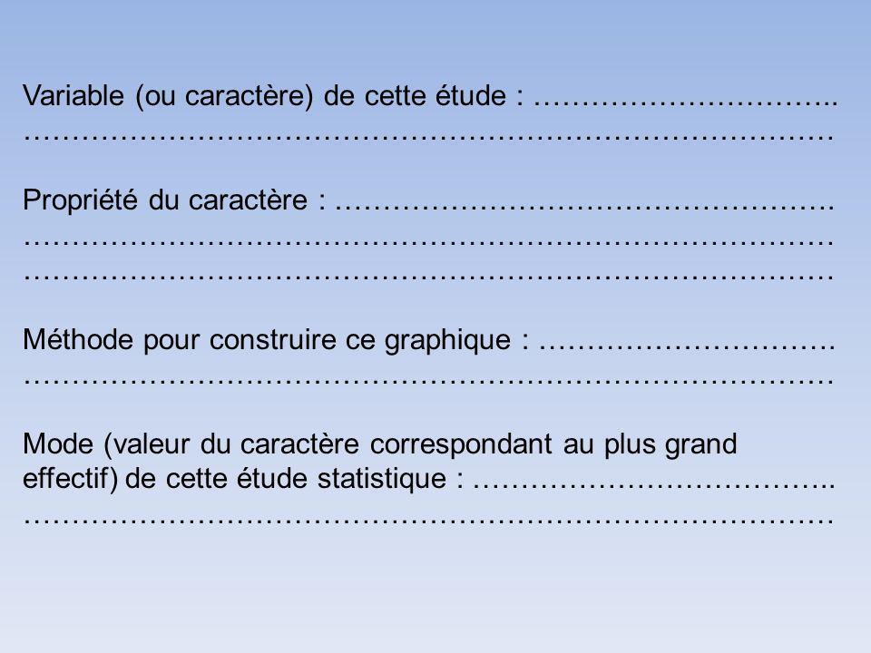 Variable (ou caractère) de cette étude : …………………………..