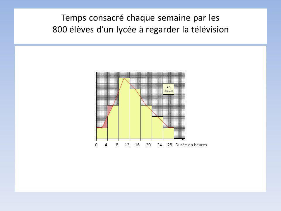 Temps consacré chaque semaine par les 800 élèves dun lycée à regarder la télévision 40 élèves 0 4 8 12 16 20 24 28 Durée en heures