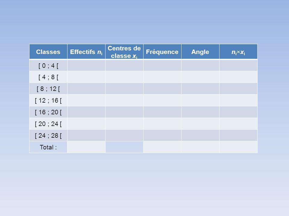 ClassesEffectifs n i Centres de classe x i FréquenceAnglen i ×x i [ 0 ; 4 [ [ 4 ; 8 [ [ 8 ; 12 [ [ 12 ; 16 [ [ 16 ; 20 [ [ 20 ; 24 [ [ 24 ; 28 [ Total :