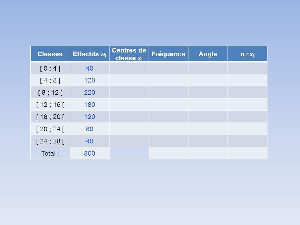 ClassesEffectifs n i Centres de classe x i FréquenceAnglen i ×x i [ 0 ; 4 [40 [ 4 ; 8 [120 [ 8 ; 12 [220 [ 12 ; 16 [180 [ 16 ; 20 [120 [ 20 ; 24 [80 [ 24 ; 28 [40 Total :800
