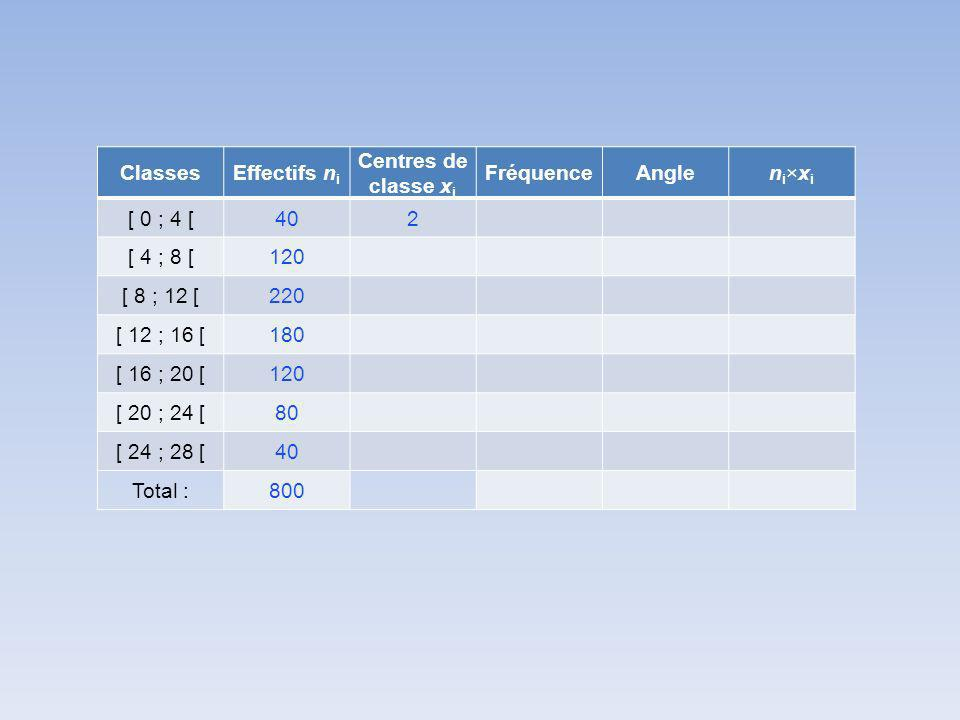 ClassesEffectifs n i Centres de classe x i FréquenceAnglen i ×x i [ 0 ; 4 [402 [ 4 ; 8 [120 [ 8 ; 12 [220 [ 12 ; 16 [180 [ 16 ; 20 [120 [ 20 ; 24 [80 [ 24 ; 28 [40 Total :800