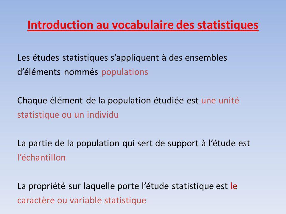 Introduction au vocabulaire des statistiques Les études statistiques sappliquent à des ensembles déléments nommés populations Chaque élément de la population étudiée est une unité statistique ou un individu La partie de la population qui sert de support à létude est léchantillon La propriété sur laquelle porte létude statistique est le caractère ou variable statistique