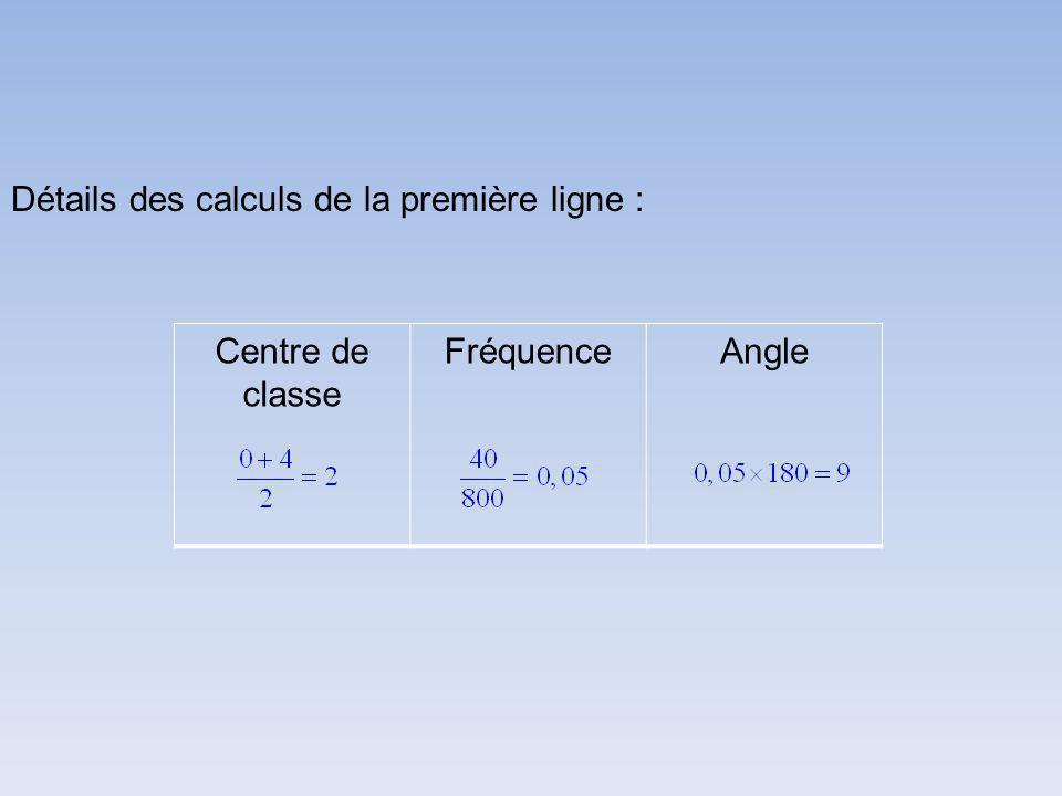 Centre de classe FréquenceAngle Détails des calculs de la première ligne :