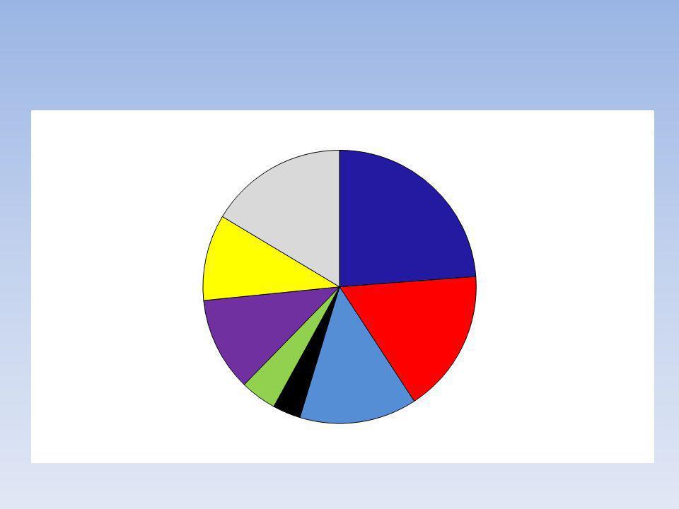 Nom de ce graphique : Ce graphique est un diagramme à bâtons Additionner tous les pourcentages.