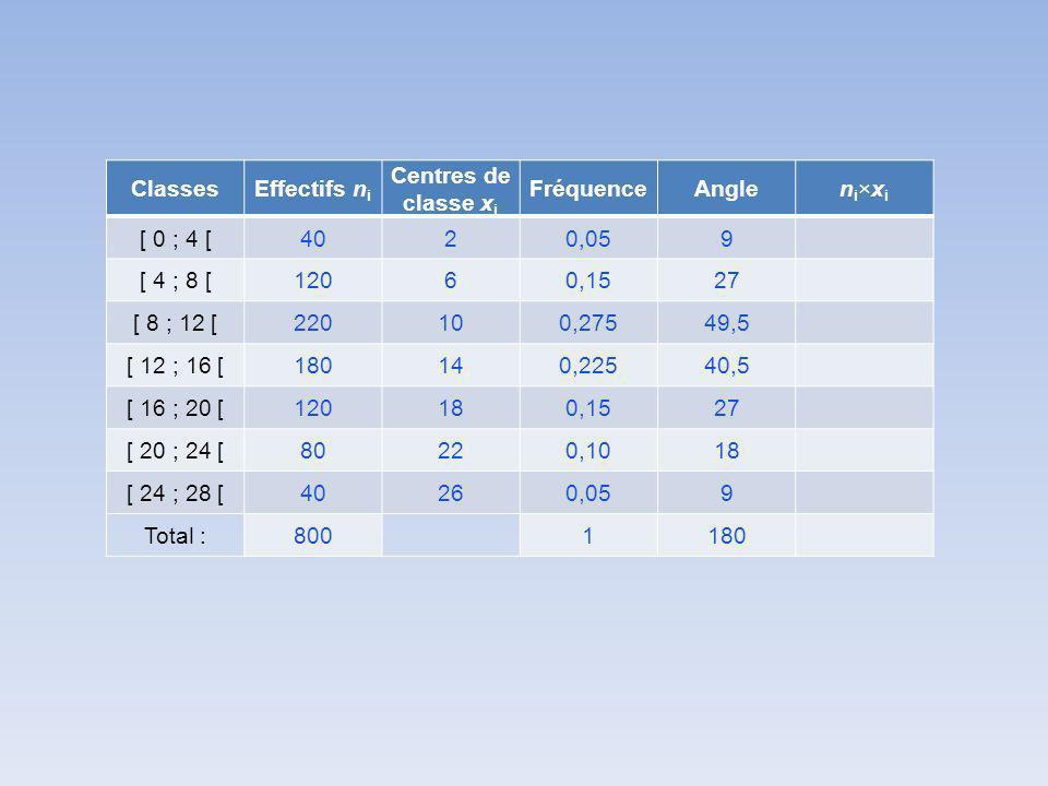 ClassesEffectifs n i Centres de classe x i FréquenceAnglen i ×x i [ 0 ; 4 [4020,059 [ 4 ; 8 [12060,1527 [ 8 ; 12 [220100,27549,5 [ 12 ; 16 [180140,22540,5 [ 16 ; 20 [120180,1527 [ 20 ; 24 [80220,1018 [ 24 ; 28 [40260,059 Total :8001180