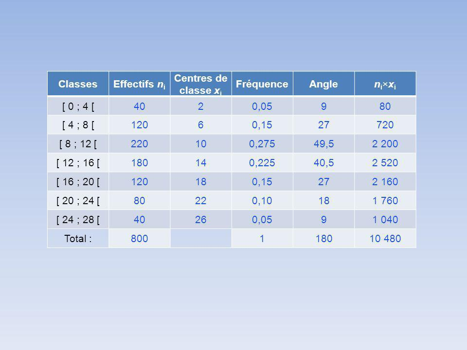 ClassesEffectifs n i Centres de classe x i FréquenceAnglen i ×x i [ 0 ; 4 [4020,05980 [ 4 ; 8 [12060,1527720 [ 8 ; 12 [220100,27549,52 200 [ 12 ; 16 [180140,22540,52 520 [ 16 ; 20 [120180,15272 160 [ 20 ; 24 [80220,10181 760 [ 24 ; 28 [40260,0591 040 Total :800118010 480