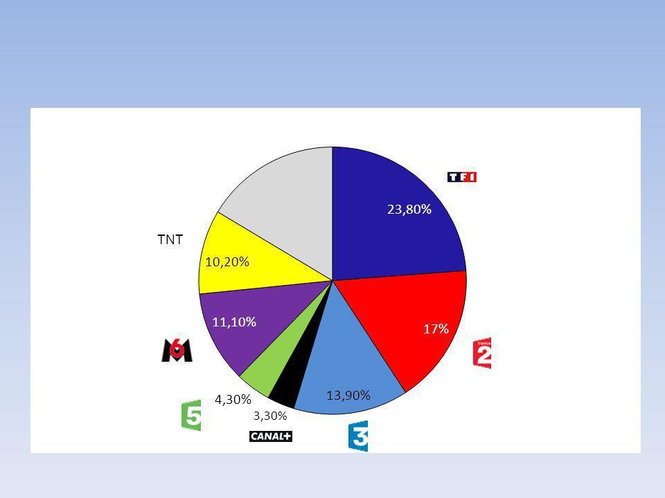 Audimat des chaînes françaises du 24 au 30 mars 2008