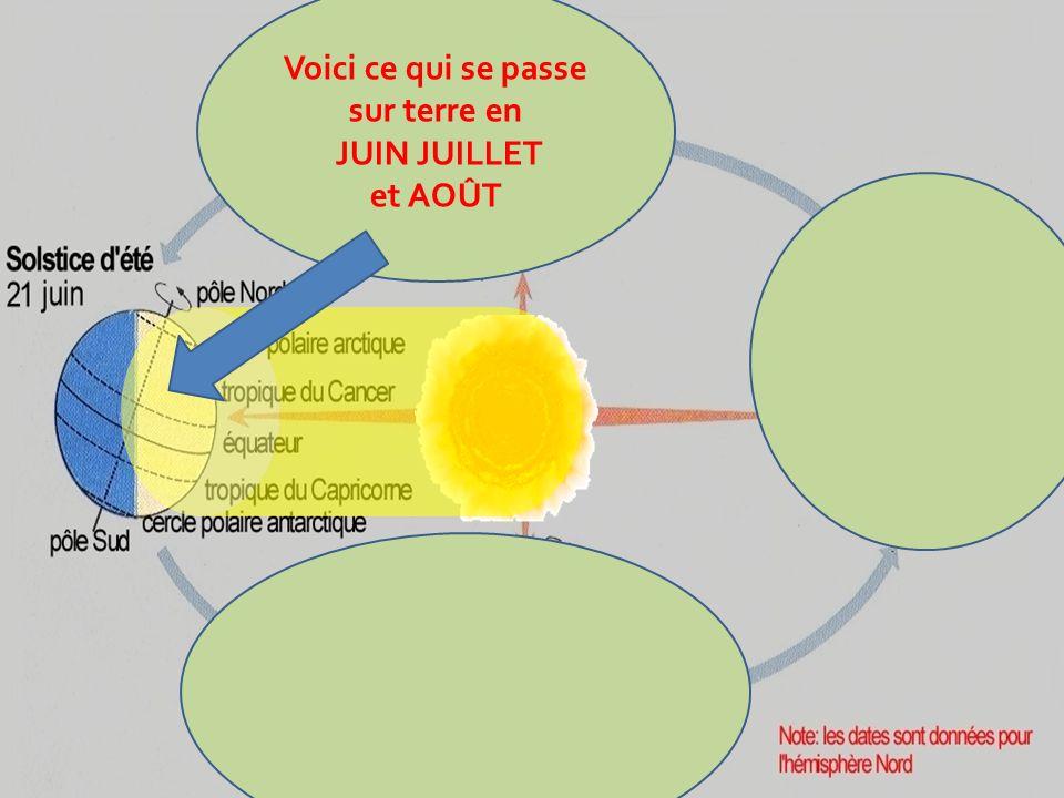 septembre juin janvier Mars juillet Août octobre Novembre Décembre fevrierAvril Mai Cite chaque mois et sa saison dans lhémisphère NORD Cite chaque mo