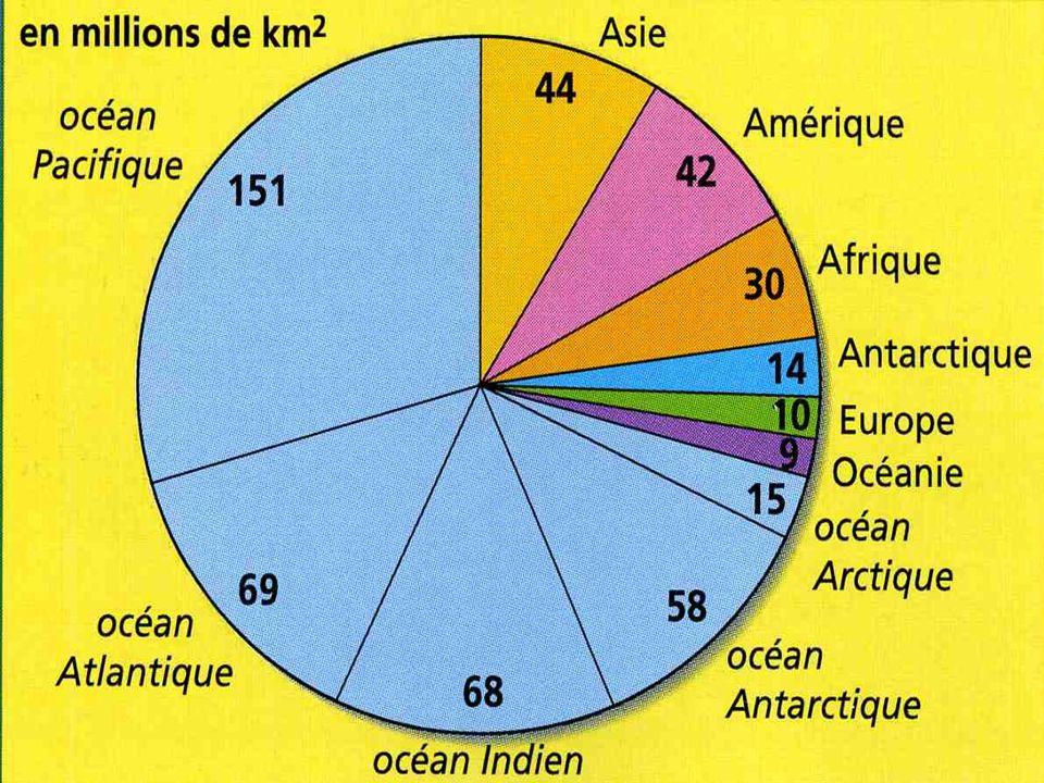Les continents du plus grand au plus petit sont : 1) 2) 3) 4) 5) 6) LAmérique LAfrique LEurope LAsie LAustralie LAntarctique Arctique Indien Atlantiqu