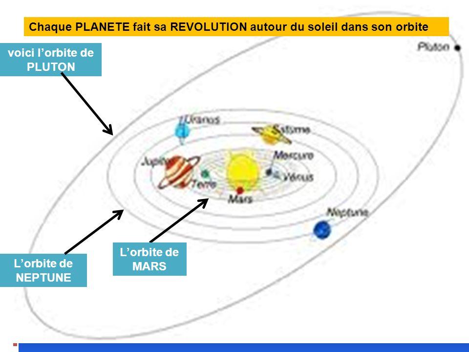 voici lorbite de PLUTON Lorbite de NEPTUNE Lorbite de MARS Chaque PLANETE fait sa REVOLUTION autour du soleil dans son orbite
