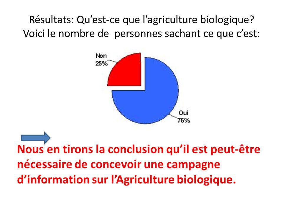 Nous en tirons la conclusion quil est peut-être nécessaire de concevoir une campagne dinformation sur lAgriculture biologique. Résultats: Quest-ce que