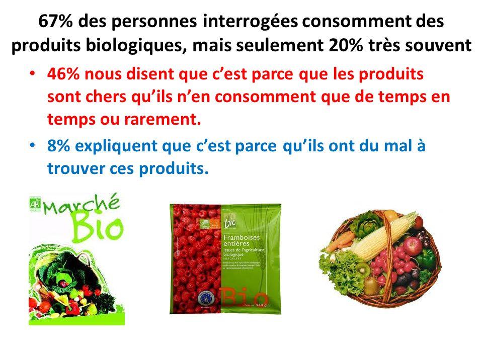 67% des personnes interrogées consomment des produits biologiques, mais seulement 20% très souvent 46% nous disent que cest parce que les produits son