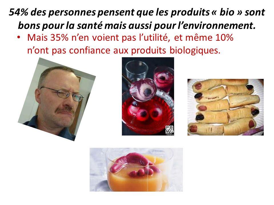 54% des personnes pensent que les produits « bio » sont bons pour la santé mais aussi pour lenvironnement. Mais 35% nen voient pas lutilité, et même 1