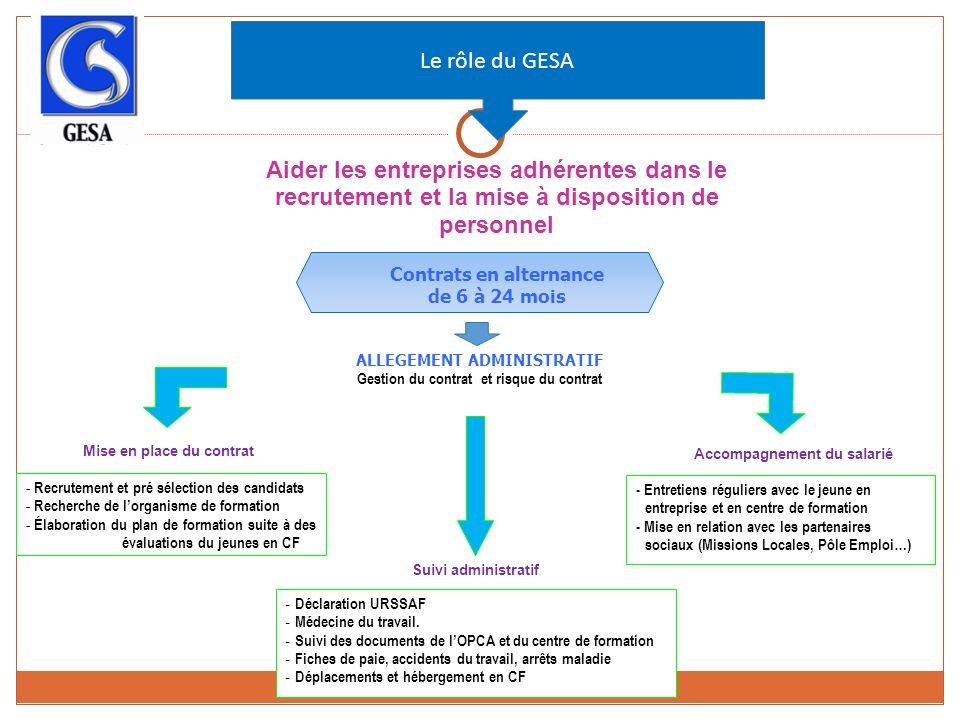 ALLEGEMENT ADMINISTRATIF Gestion du contrat et risque du contrat Le rôle du GESA Aider les entreprises adhérentes dans le recrutement et la mise à disposition de personnel - Déclaration URSSAF - Médecine du travail.