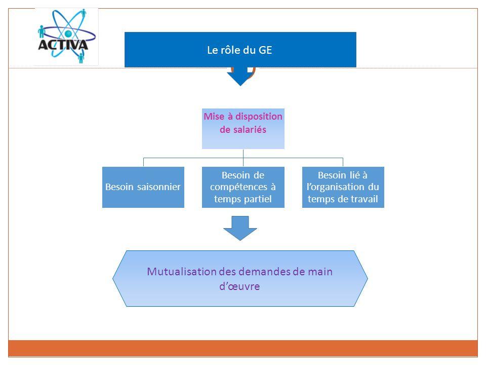 Le rôle du GE Mise à disposition de salariés Besoin saisonnier Besoin de compétences à temps partiel Besoin lié à lorganisation du temps de travail Mutualisation des demandes de main dœuvre