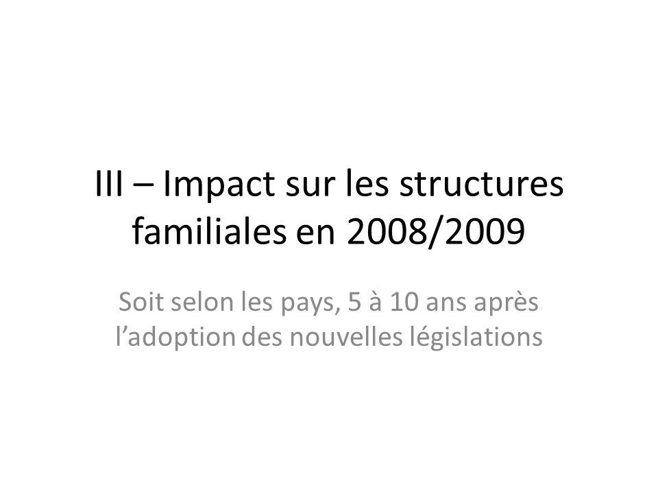 III – Impact sur les structures familiales en 2008/2009 Soit selon les pays, 5 à 10 ans après ladoption des nouvelles législations