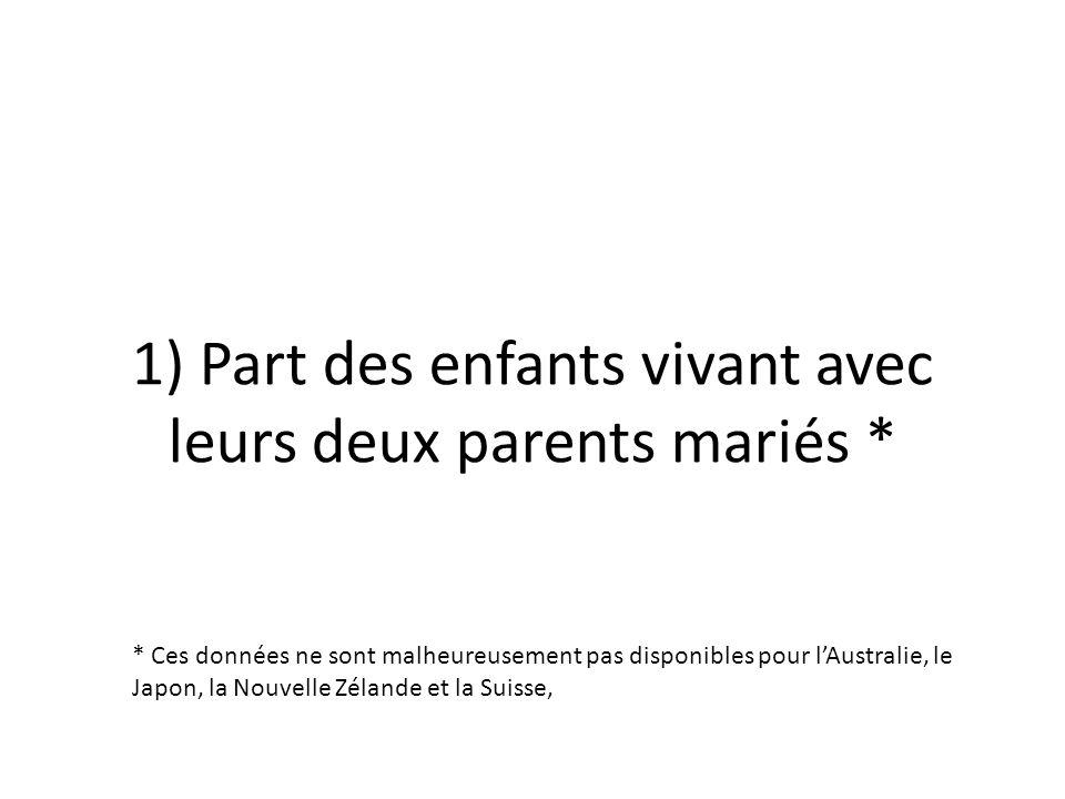 1) Part des enfants vivant avec leurs deux parents mariés * * Ces données ne sont malheureusement pas disponibles pour lAustralie, le Japon, la Nouvel