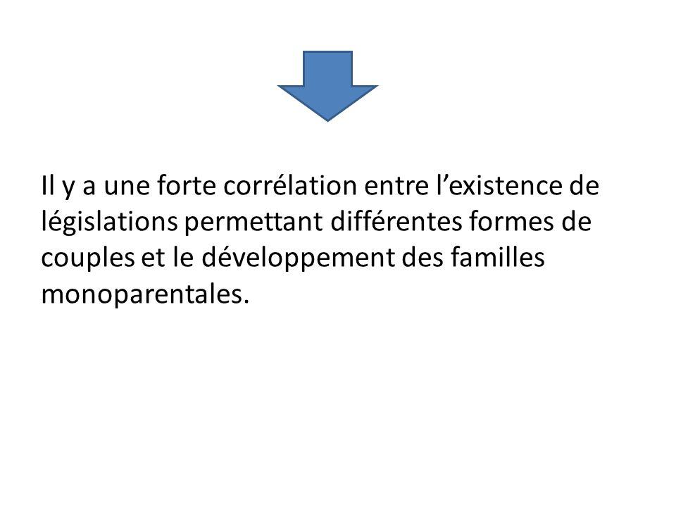 Il y a une forte corrélation entre lexistence de législations permettant différentes formes de couples et le développement des familles monoparentales