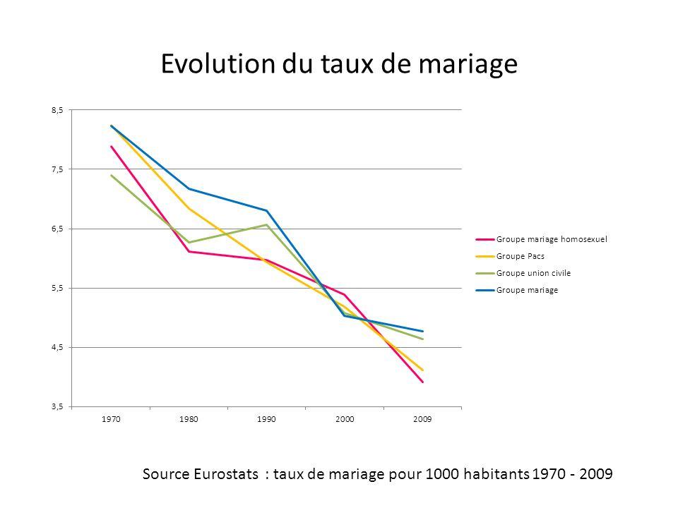 Evolution du taux de mariage Source Eurostats : taux de mariage pour 1000 habitants 1970 - 2009