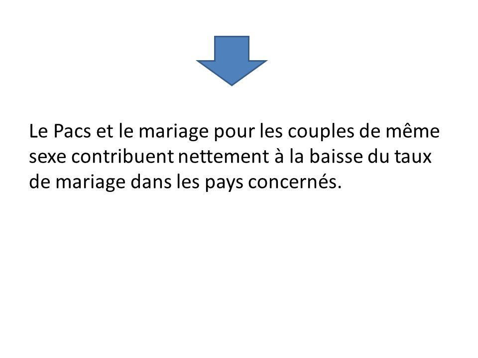 Le Pacs et le mariage pour les couples de même sexe contribuent nettement à la baisse du taux de mariage dans les pays concernés.