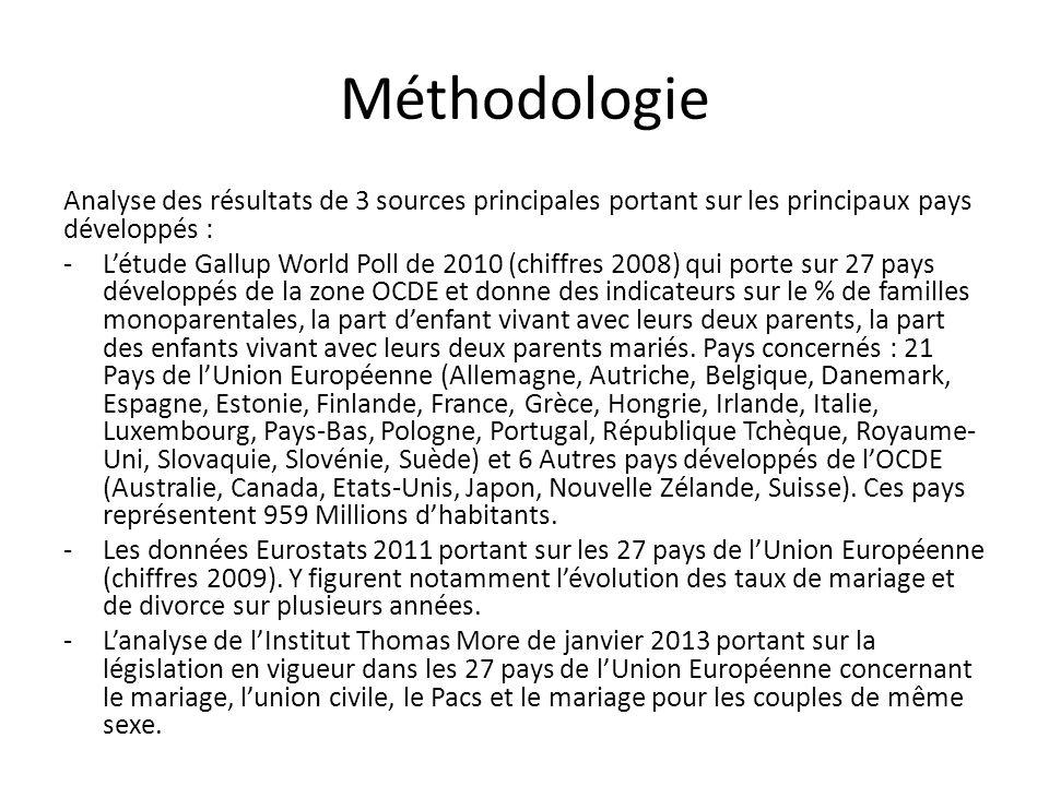 Méthodologie Analyse des résultats de 3 sources principales portant sur les principaux pays développés : -Létude Gallup World Poll de 2010 (chiffres 2