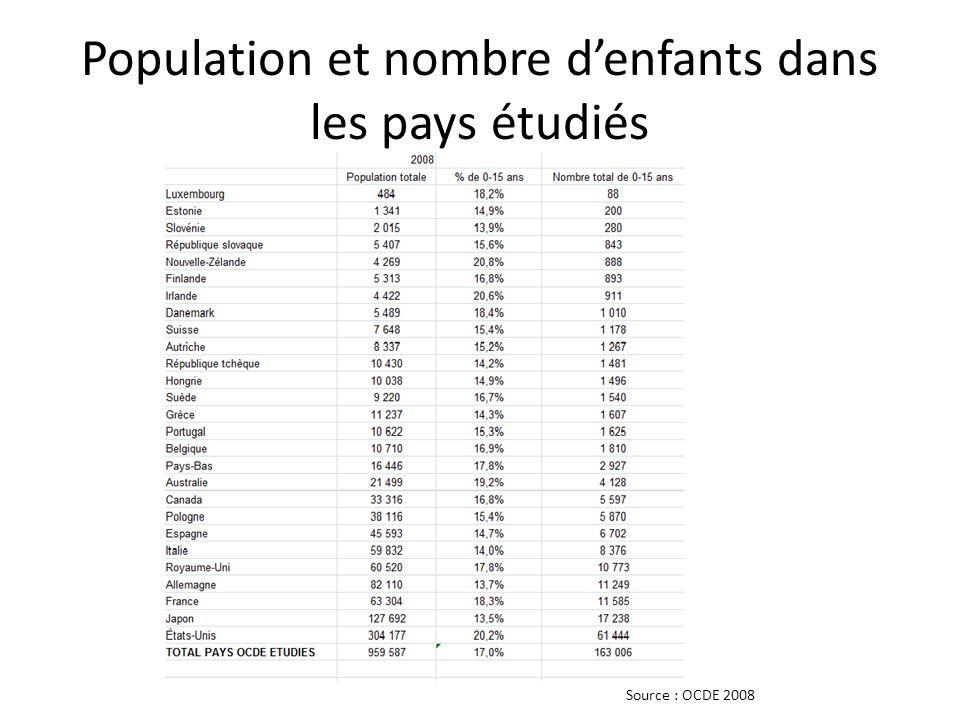 Population et nombre denfants dans les pays étudiés Source : OCDE 2008