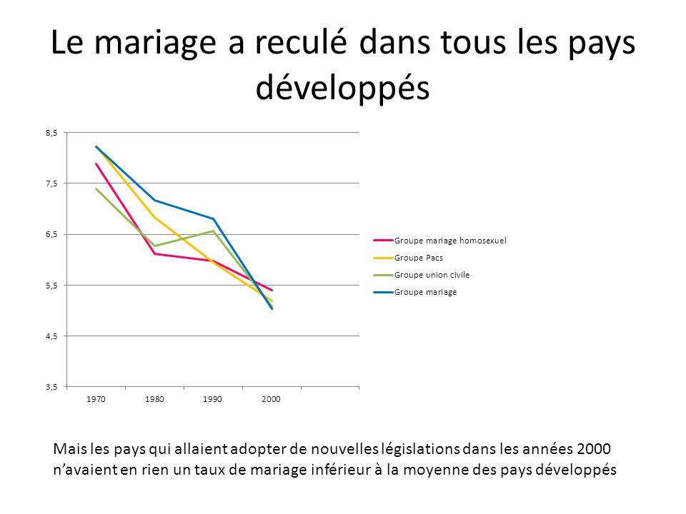 Le mariage a reculé dans tous les pays développés Mais les pays qui allaient adopter de nouvelles législations dans les années 2000 navaient en rien u