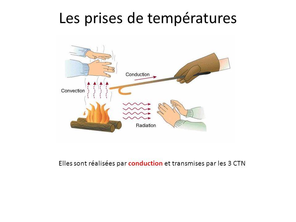 Mode chauffage est désactivé Pas de demande de la CTN placée sur le tuyau de départ de leau du réseau de chauffage. Pas de demande du thermostat dambi
