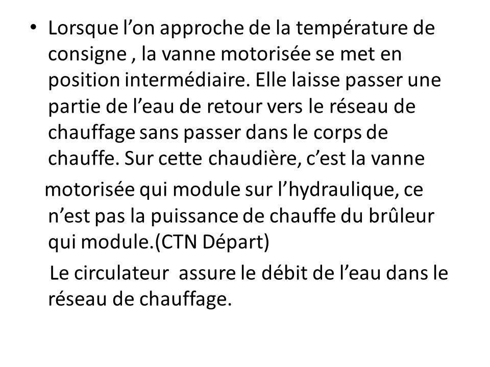 Mode de chauffage est activé Plein chauffage: en début de cycle la vanne motorisée fait circuler 100% de leau de retour du réseau de chauffage par le