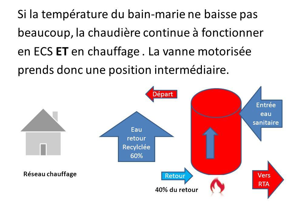 Chauffage et demande dECS modérée Le mode chauffage est activé et on effectue un puisage dECS modéré. La CTN placée sur larrivée deau sanitaire dans l