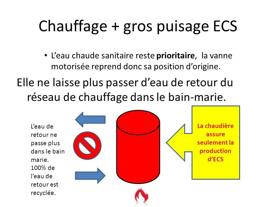 La CTN détecte larrêt du puisage La CTN détecte larrêt du puisage, car par conduction du bain-marie sa résistance va être modifiée. Cette variation de