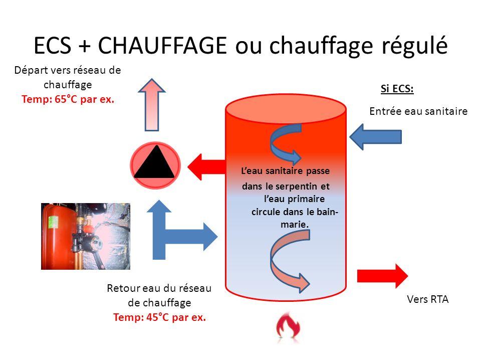 Position de la vanne en ECS Leau sanitaire passe dans le serpentin. Départ vers réseau de chauffage Temp: 45°C Retour eau du réseau de chauffage Temp: