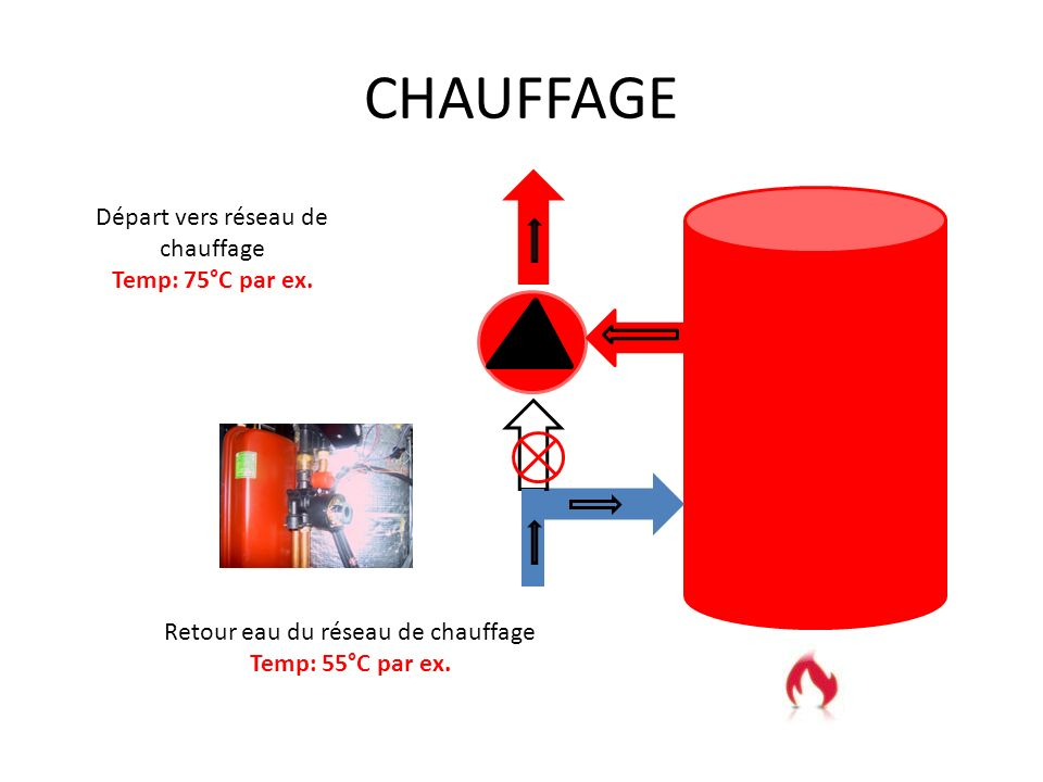 ECS + CHAUFFAGE ou chauffage régulé Leau sanitaire passe dans le serpentin et leau primaire circule dans le bain- marie. Entrée eau sanitaire Vers RTA